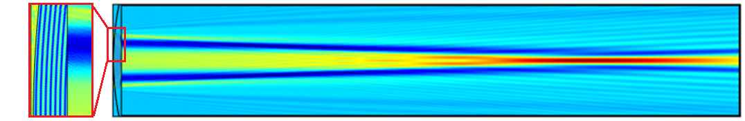 A simulation of the beat wavelength inside a lens.