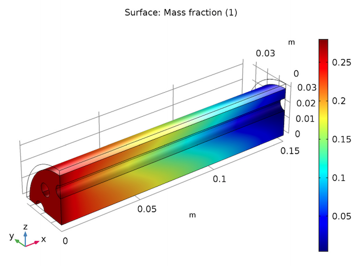 Simulation results showing the mass fraction distribution of propane in a reformer bed.