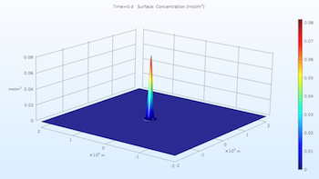 solute_transport COMSOL Multiphysics