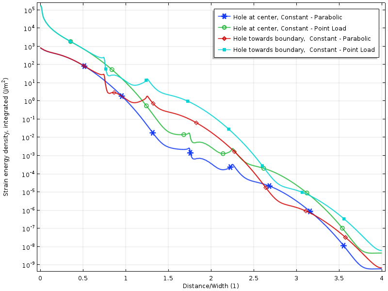 A 1D plot of the strain energy density for different load cases.