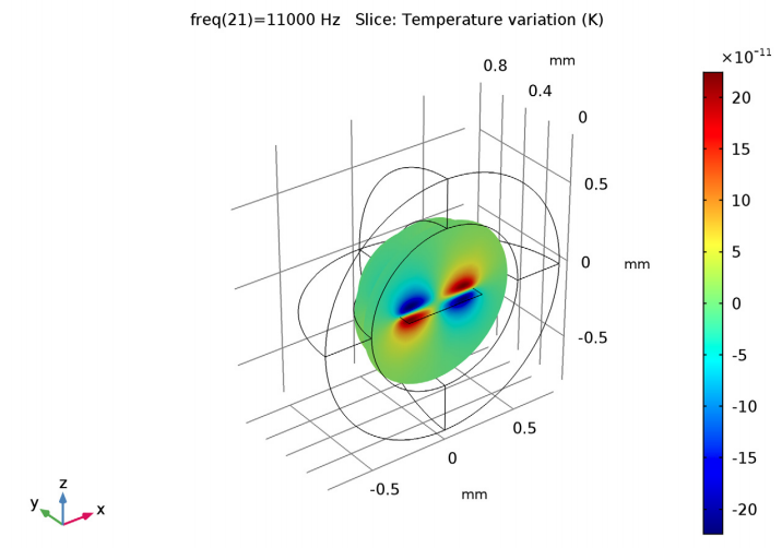 A plot of the temperature fluctuation field of the micromirror design.