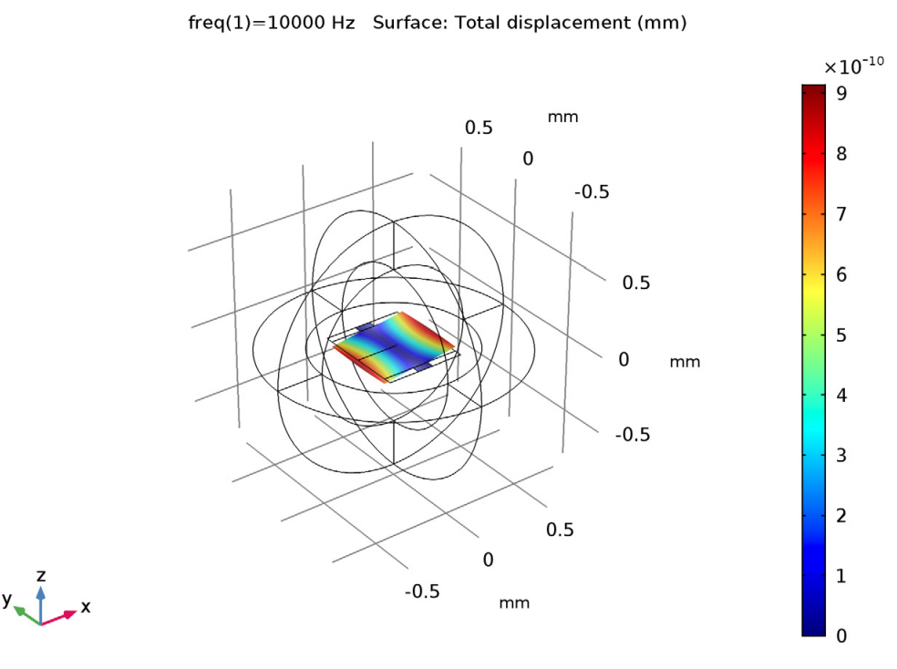 A plot of the displacement of the micromirror at a certain frequency and torquing force.