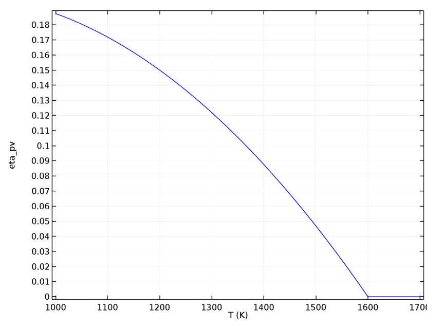 A graph plotting the voltaic efficiency and temperature of the PV cell.