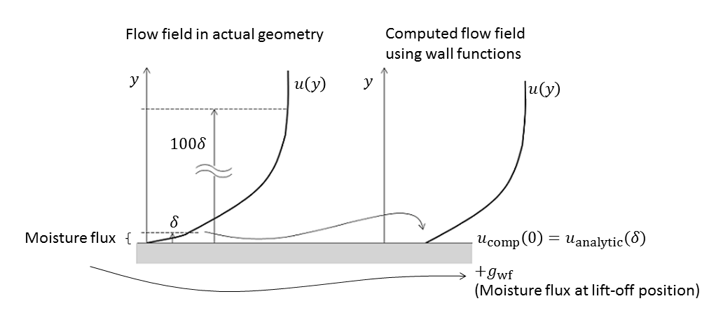 A diagram of using wall functions in a turbulence model.