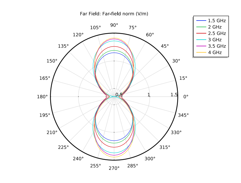A polar plot for the spiral slot antenna simulation results.