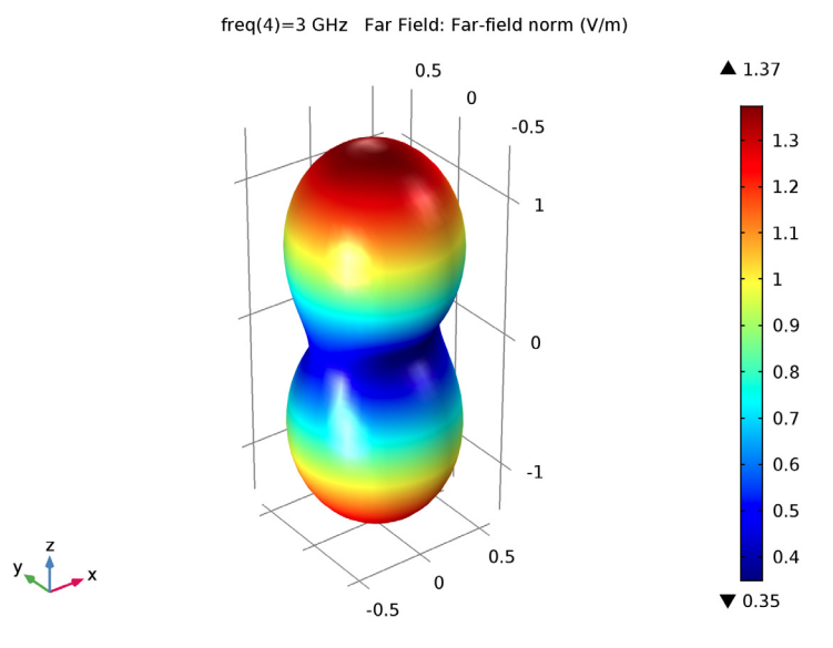 A plot of the 3D far-field radiation pattern.