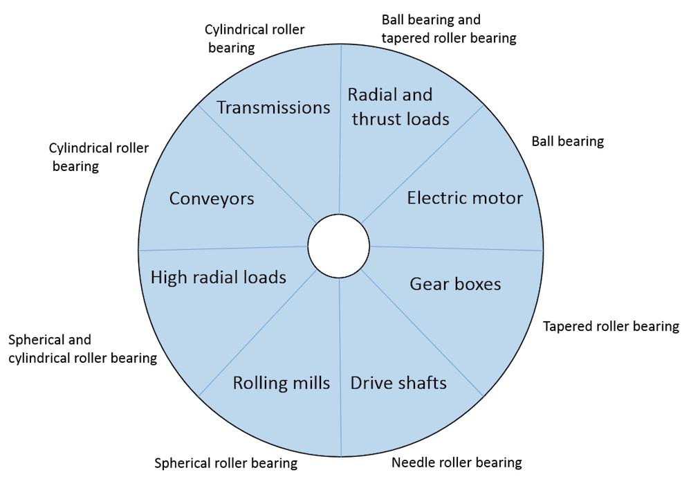 Круговая диаграмма разных типов подшипников по областям применения.
