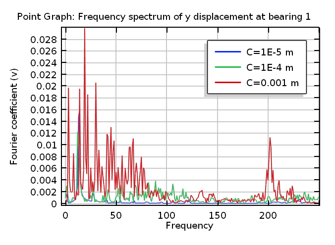 Frequency-Spectrum-rotordynamics-plot