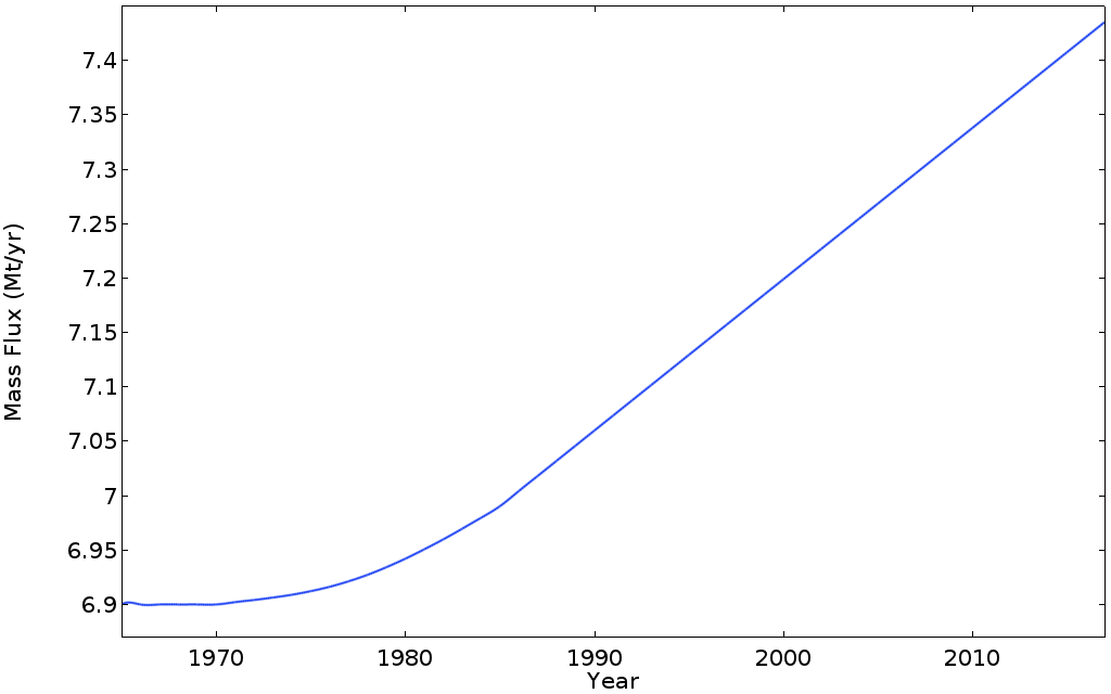 A line graph showing the mass flux downstream of the glacier from 1960 to 2020.