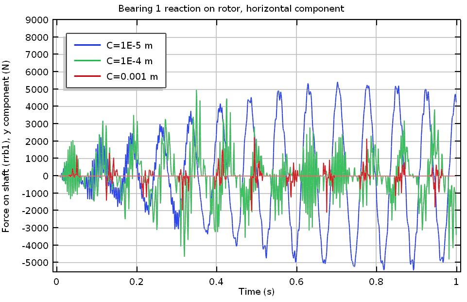 График горизонтальной реакции подшипника 1.
