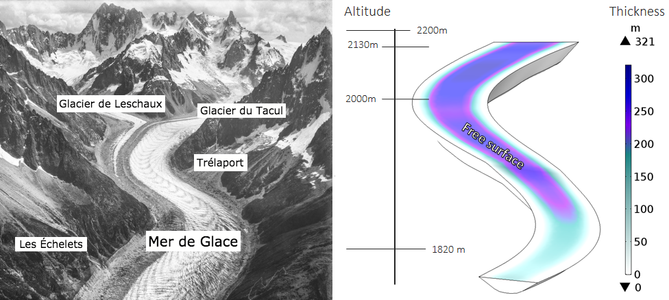 A photo of Mer de Glace next to a model geometry of a valley glacier.