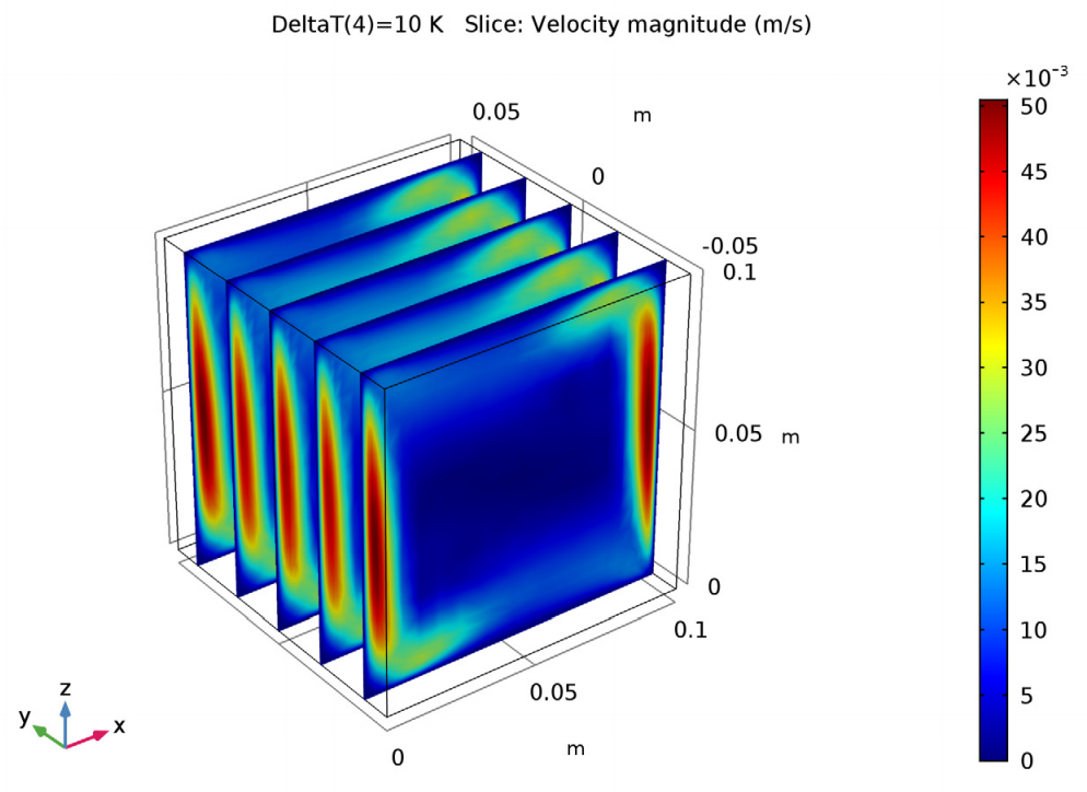 A 3D model of the velocity of air in a cube.