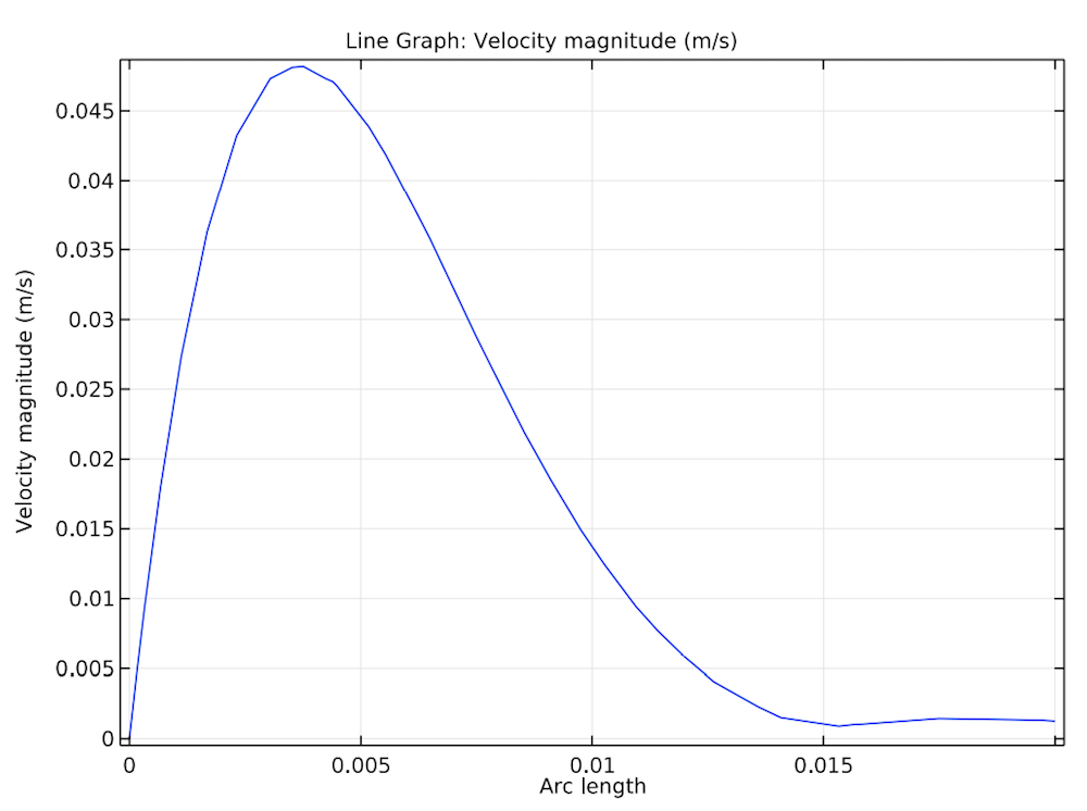 A 1D plot of the velocity profile of air in a square.