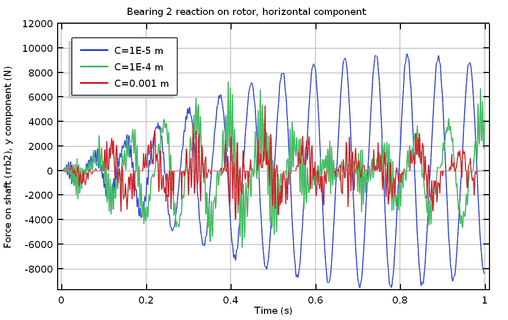 A plot of Bearing 2's horizontal reaction.