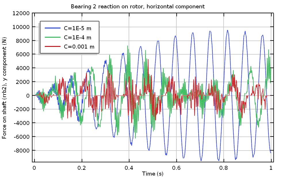 График горизонтальной реакции 2.