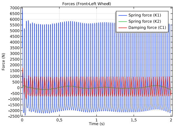 A 1D plot of the forces in the front-left wheel spring and damper.