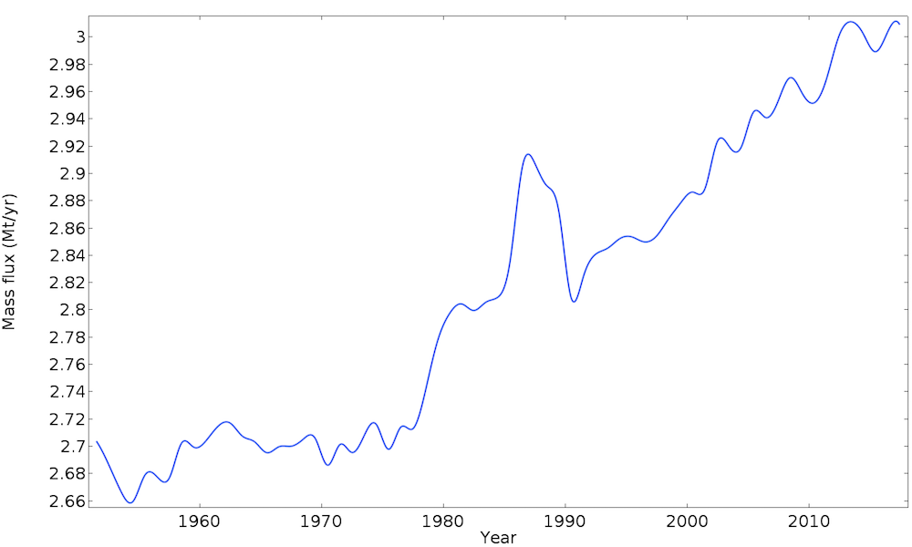 A line graph showing the mass flux downstream of the glacier from 1950 to 2020.
