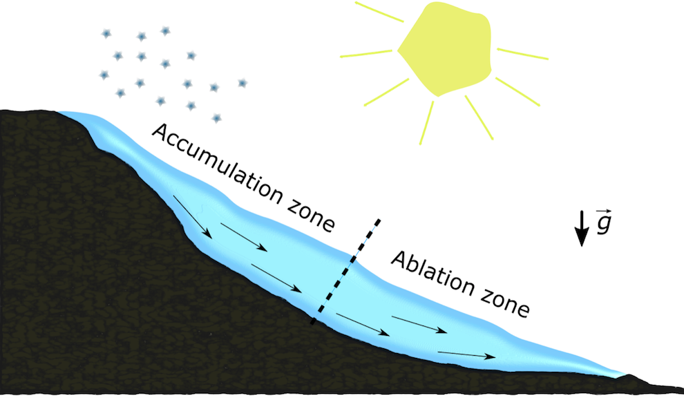 A simple sketch of a mountain glacier with the accumulation and ablation zones denoted.