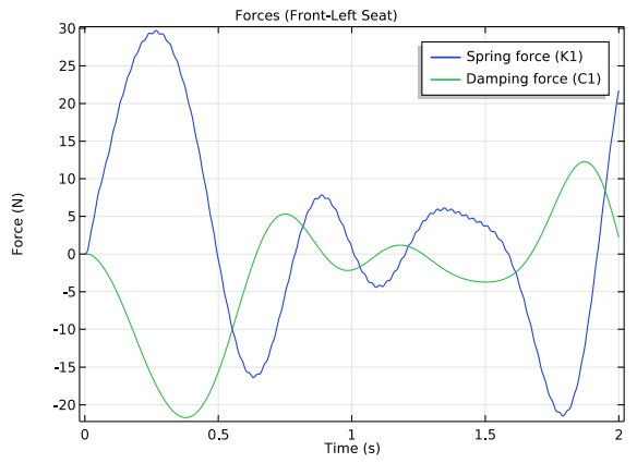 A 1D plot of the forces in the front-left seat spring and damper.