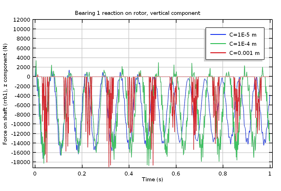 A plot of Bearing 1's vertical reaction.