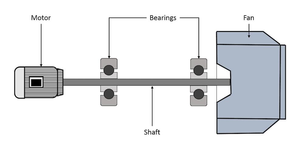 Эскиз конструкции ротора с электродвигателем, валом, подшипниками и вентилятором.