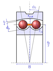 A sketch of a self-aligning ball bearing.