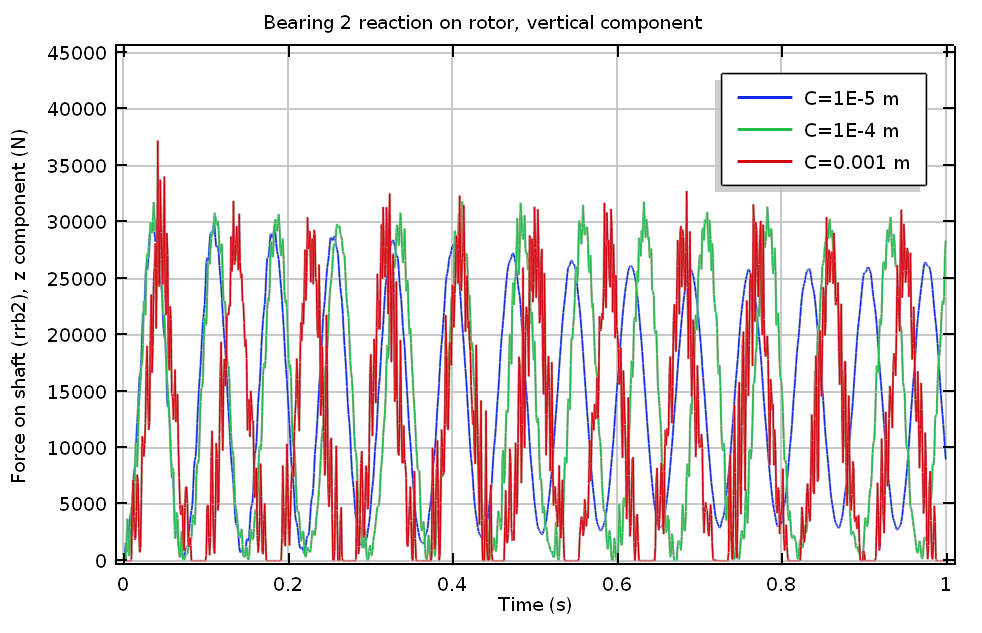 A plot of Bearing 2's vertical reaction.