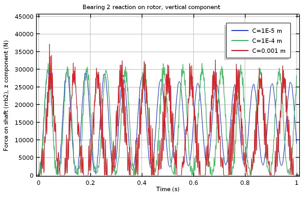 График вертикальной реакции подшипника 2.