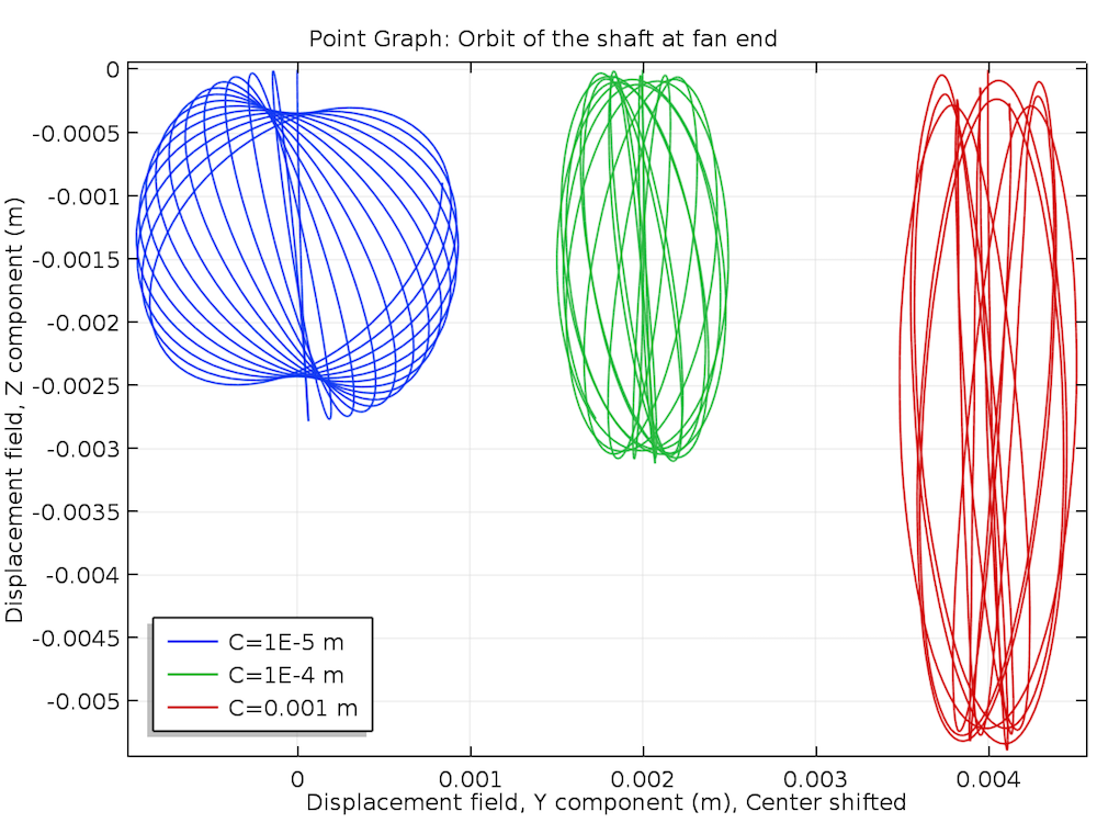A COMSOL plot of the orbits of a shaft at the fan end for various bearing clearances.