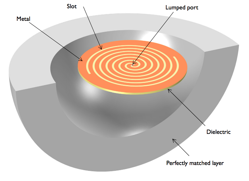An image showing the geometry of the spiral slot antenna model.