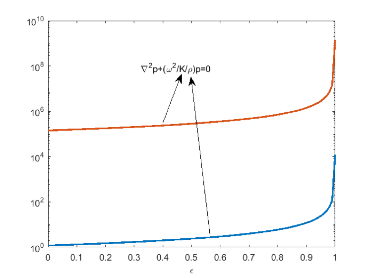 A plot of standard acoustic topology optimization.