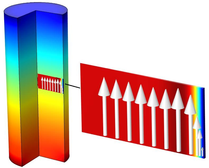 A model of thermoviscous losses in a microacoustic application.