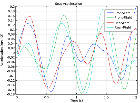 A 1D plot of the seat acceleration.