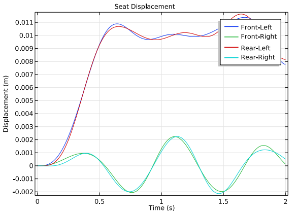 A 1D plot of the seat displacement.