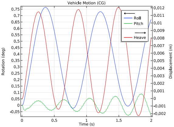 A 1D plot of the vehicle motion.
