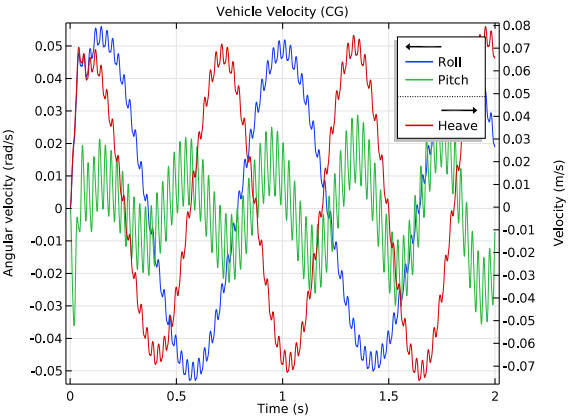 A 1D plot of the vehicle velocity.