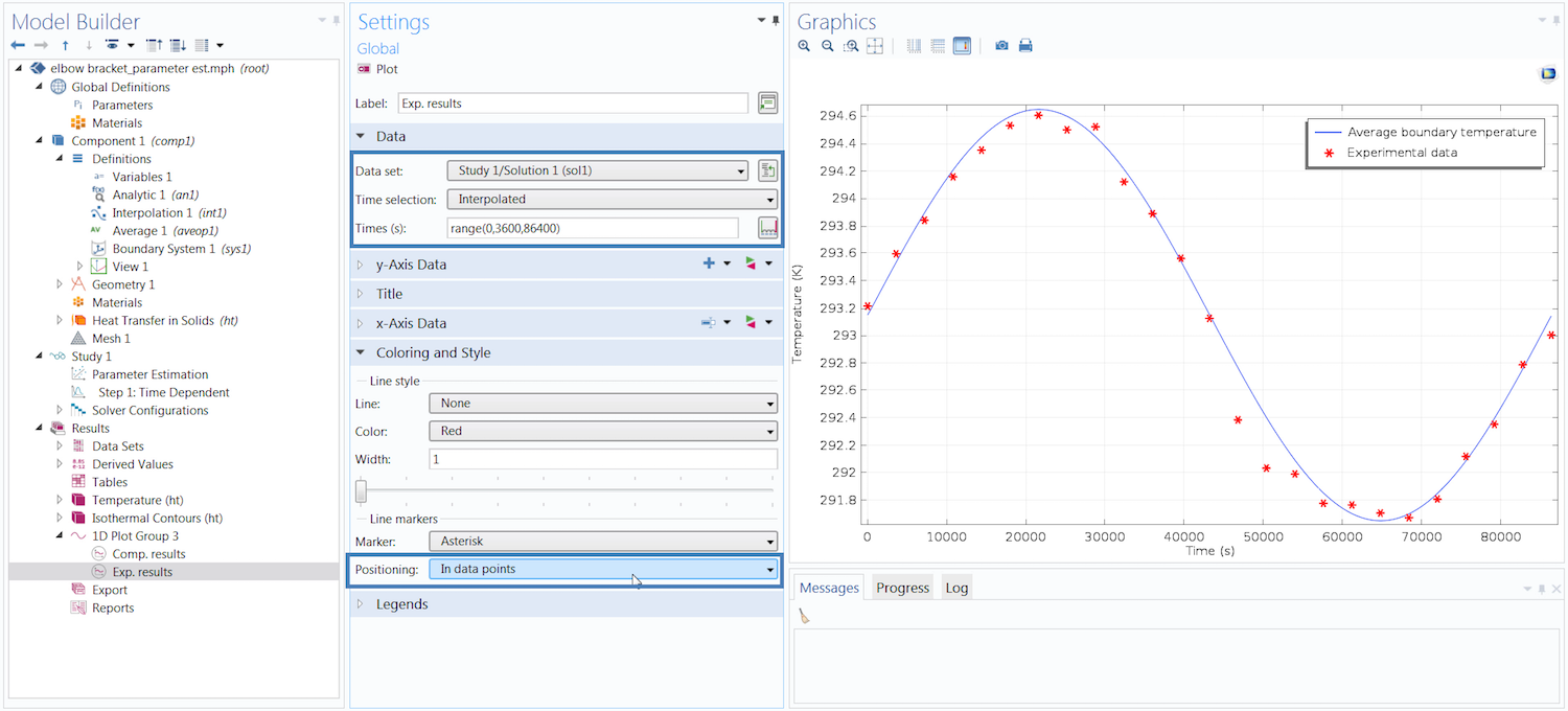 A screenshot of the Model Builder with the Graphics window showing simulation results compared to experimental data.