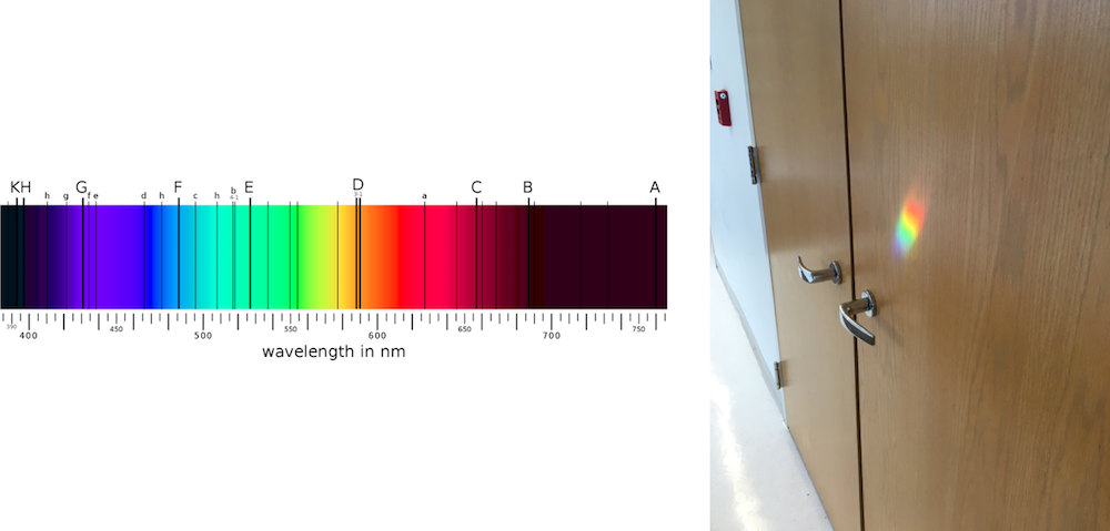 An image showing the Fraunhofer lines in the solar spectrum and a photograph of a rainbow on a door, formed by natural light.
