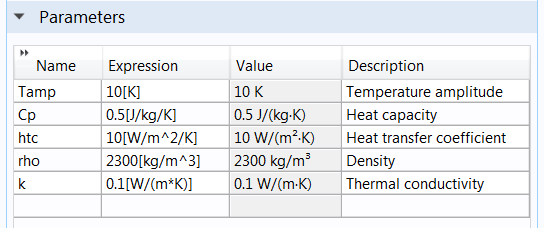 A screenshot of a table of parameters used in a parameter estimation study.