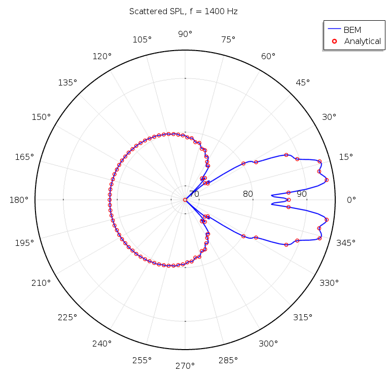 A plot comparing the scattered field in a spherical scatterer at a specific frequency.