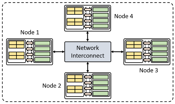 A schematic showing four nodes in a typical cluster.