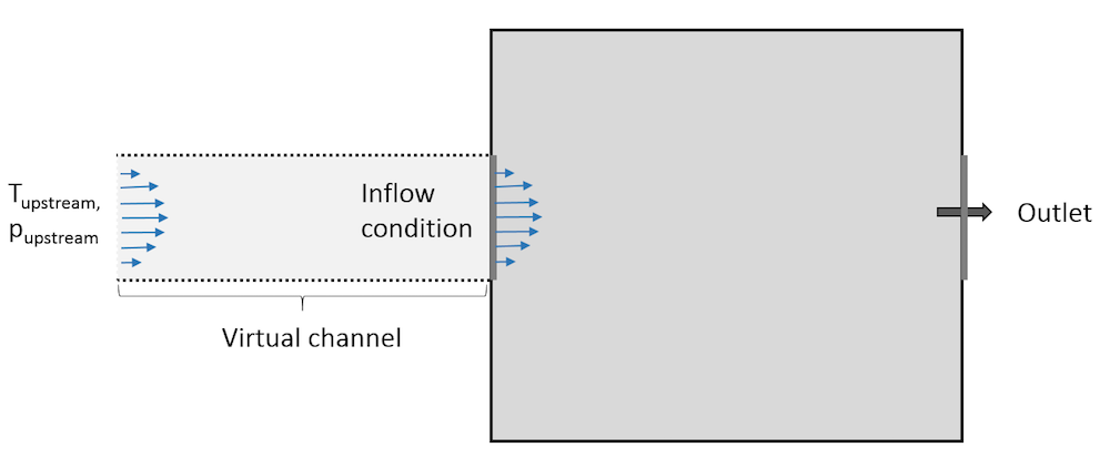 A schematic of a typical domain for an Inflow boundary condition.