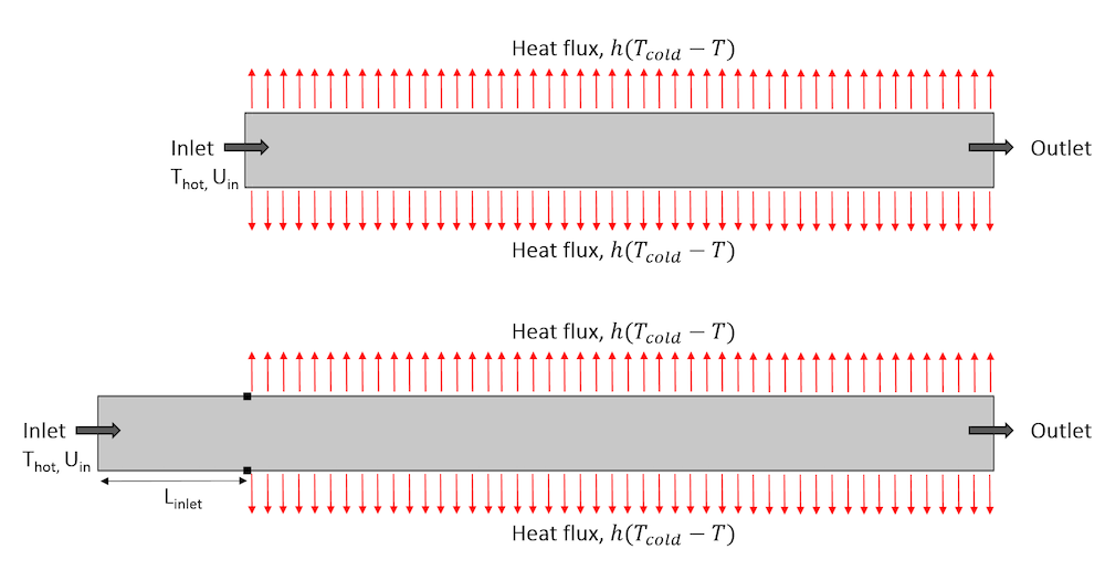 Two schematics showing the same geometry with different areas exposed to a heat flux.