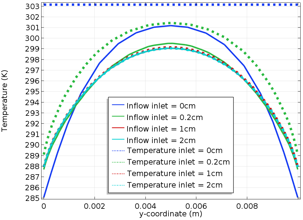A plot comparing the temperature and reference line when using two different boundary conditions.