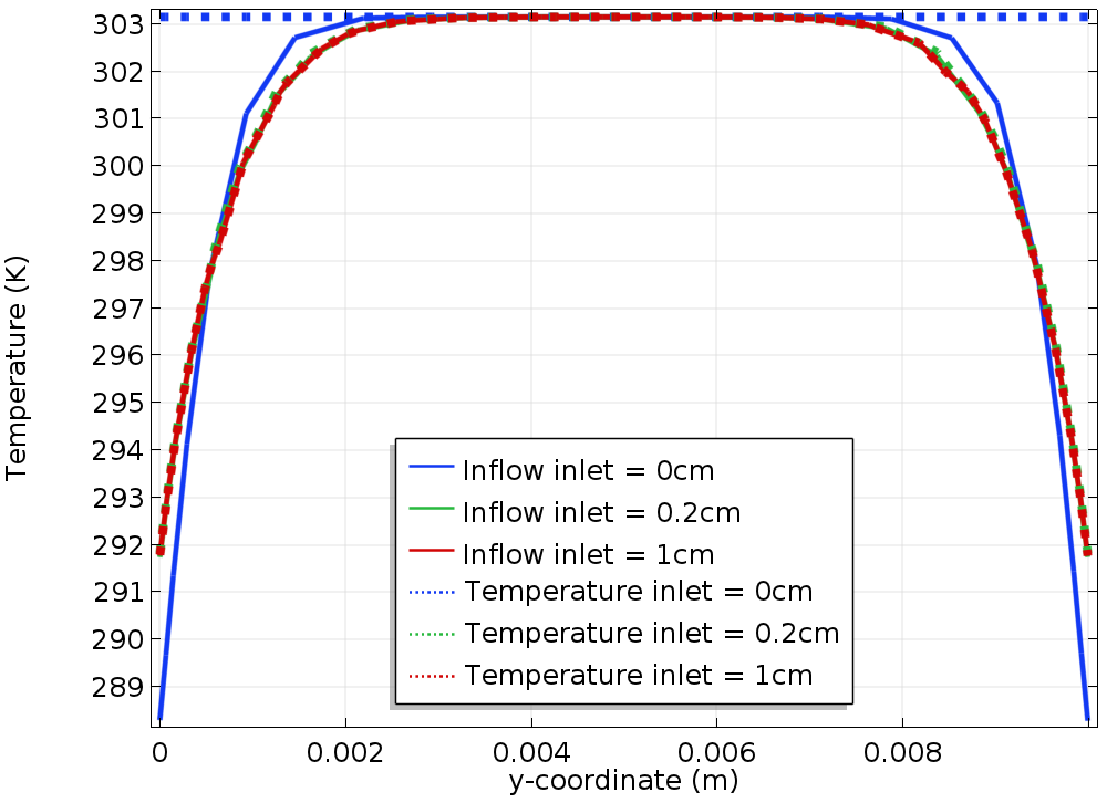 A plot comparing the temperature along the reference line with the Inflow and Temperature boundary conditions.