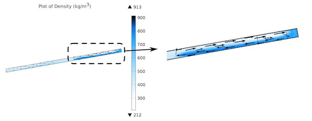 A model comparing a thermosiphon pseudofluid model performance to experimental data.