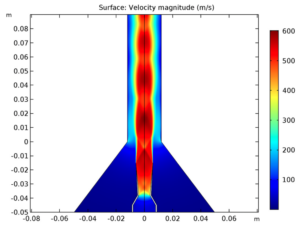 A plot of the velocity distribution in the ejector nozzle and chamber.