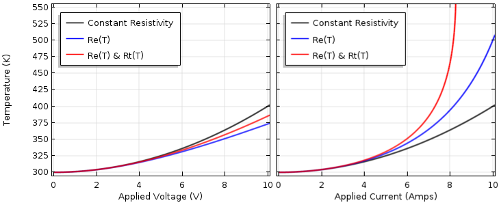 Two graphs showing electrical and thermal resistivity as a function of temperature, which is a function of voltage and current.