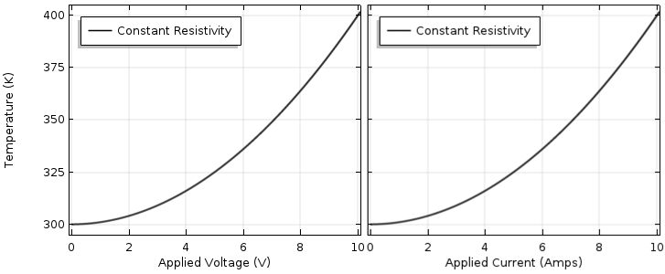 Side-by-side plots showing temperature as a function of applied voltage and current.