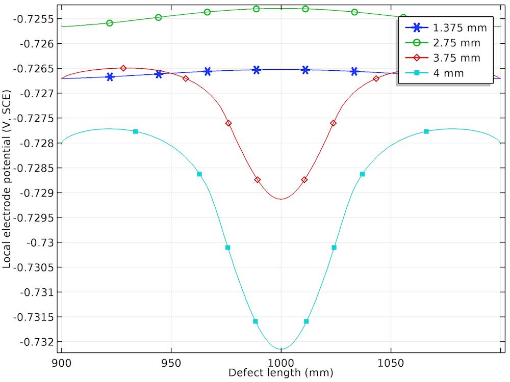 A plot of the electrode potential distribution for four displacements at a stress corrosion defect.